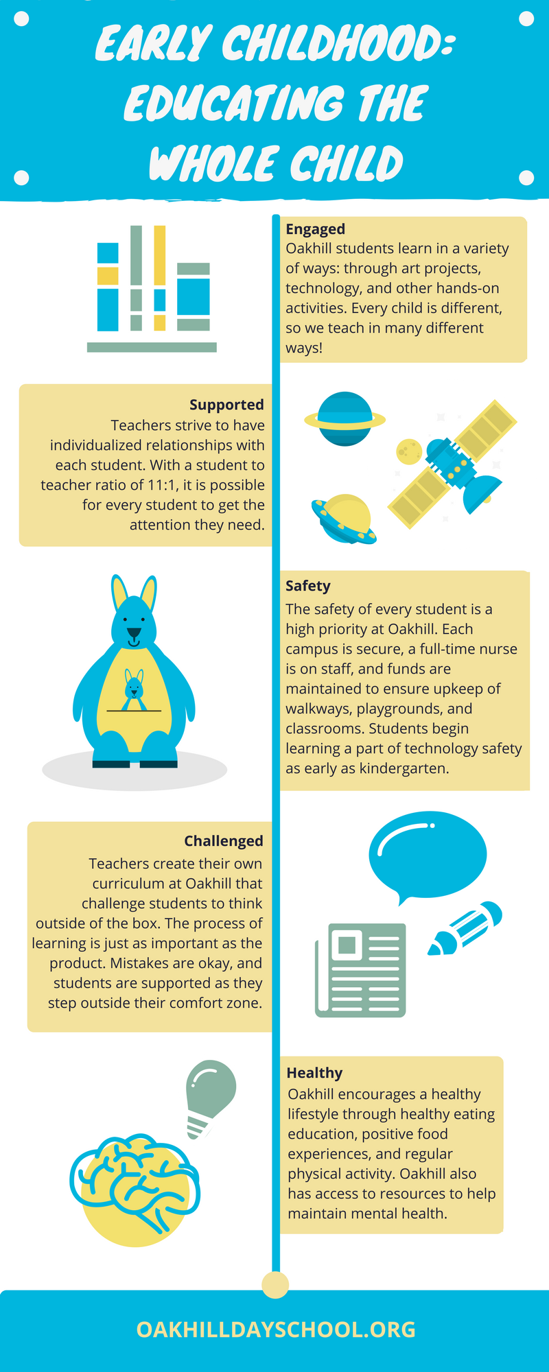 Whole Child Infographic